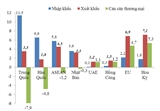 Việt Nam nhập siêu gần 8 tỷ USD từ Trung Quốc trong quý I