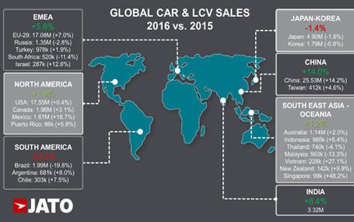 Tăng trưởng, 27,1%, thị trường, ô tô, Việt Nam, xếp thứ 2, thế giới