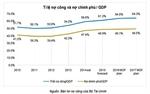 Quy mô nợ công hằng năm giai đoạn 2016-2020 không quá 65% GDP