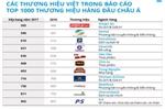 Hàng loạt tên tuổi đình đám tụt hạng trong top 1.000 thương hiệu hàng đầu châu Á