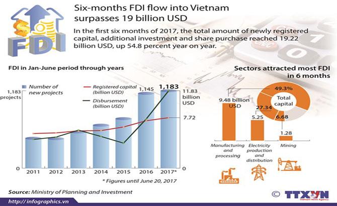 Six-month FDI flow into Vietnam surpasses 19 billion USD