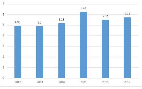 GDP tăng 5,73% sau nửa năm