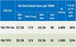 Bộ Giáo dục và Đào tạo: Tiếp tục mô hình VNEN