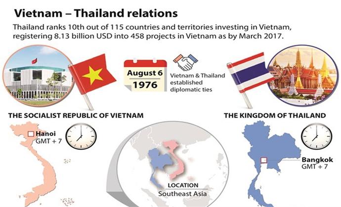 Vietnam - Thailand relations