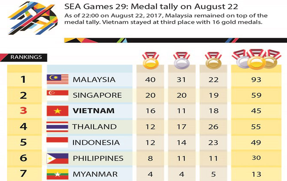 SEA Games 29: Vietnam remains in third place