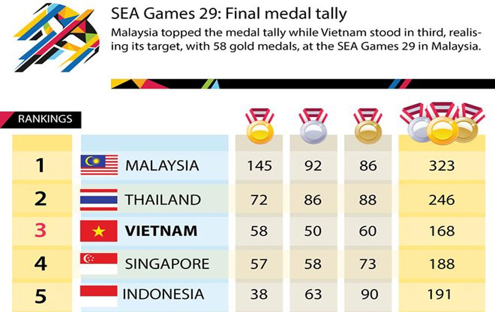 SEA Games 29: Final medal tally