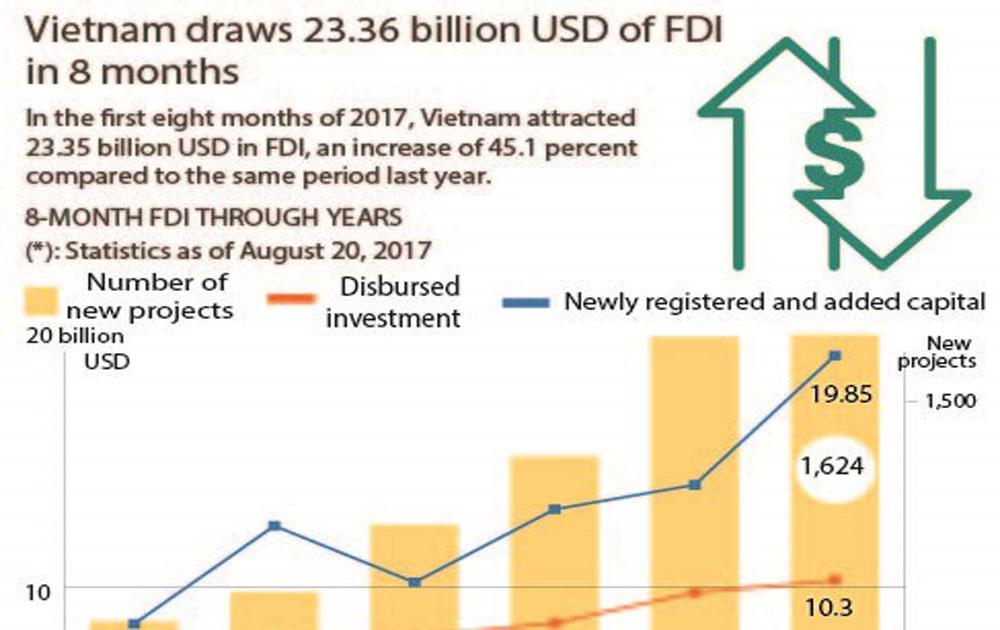 Vietnam draws 23.36 billion USD of FDI in 8 months