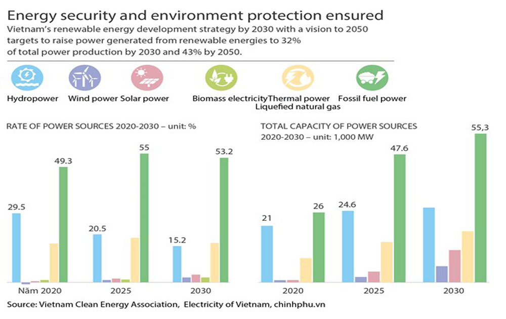 Energy security and environment protection ensured