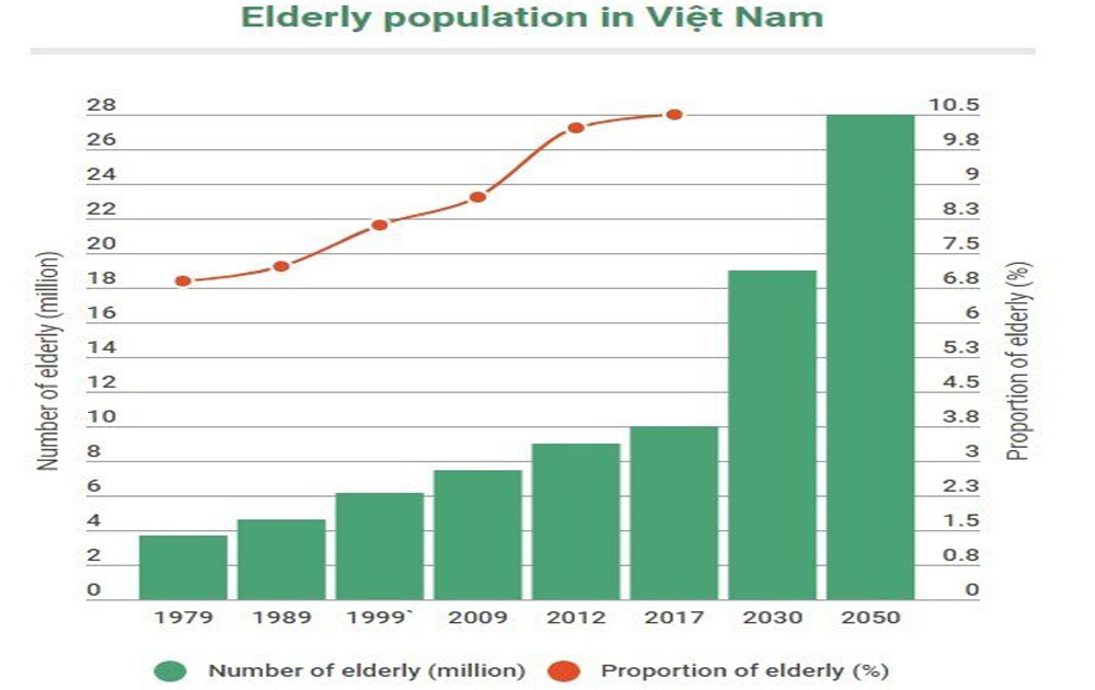 Vietnam prepares to support aging population
