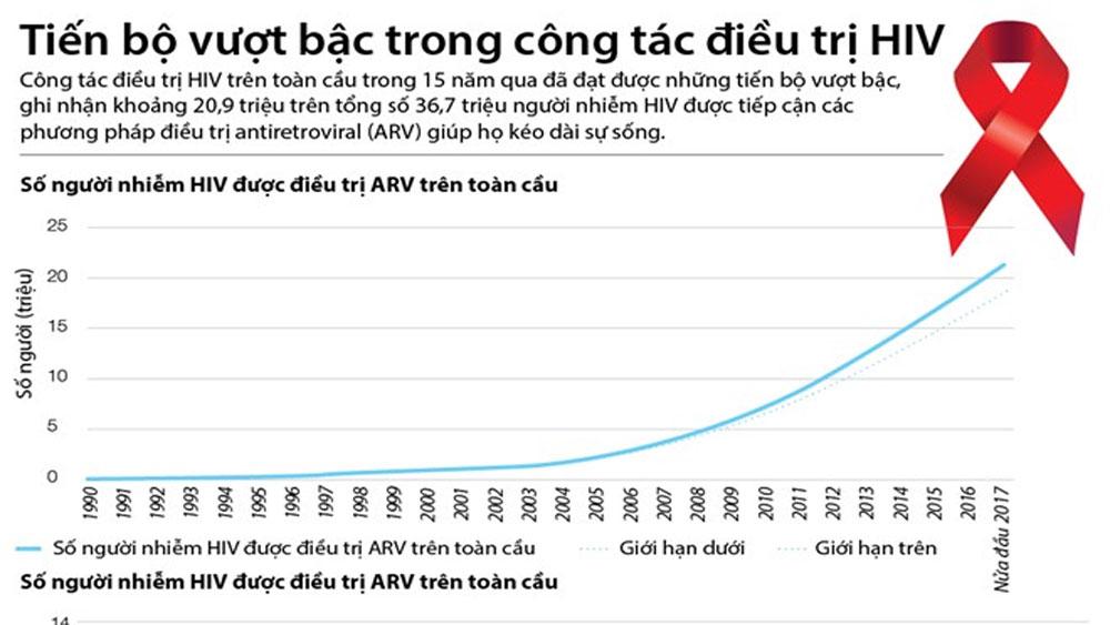 Những tiến bộ vượt bậc trong công tác điều trị HIV