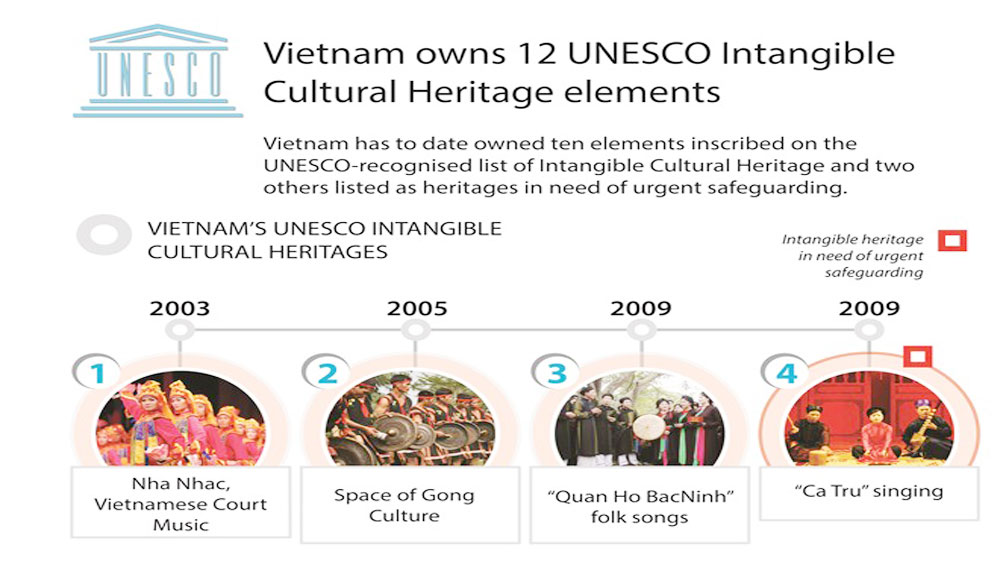 Vietnam owns 12 UNESCO Intangible Cultural Heritage elements