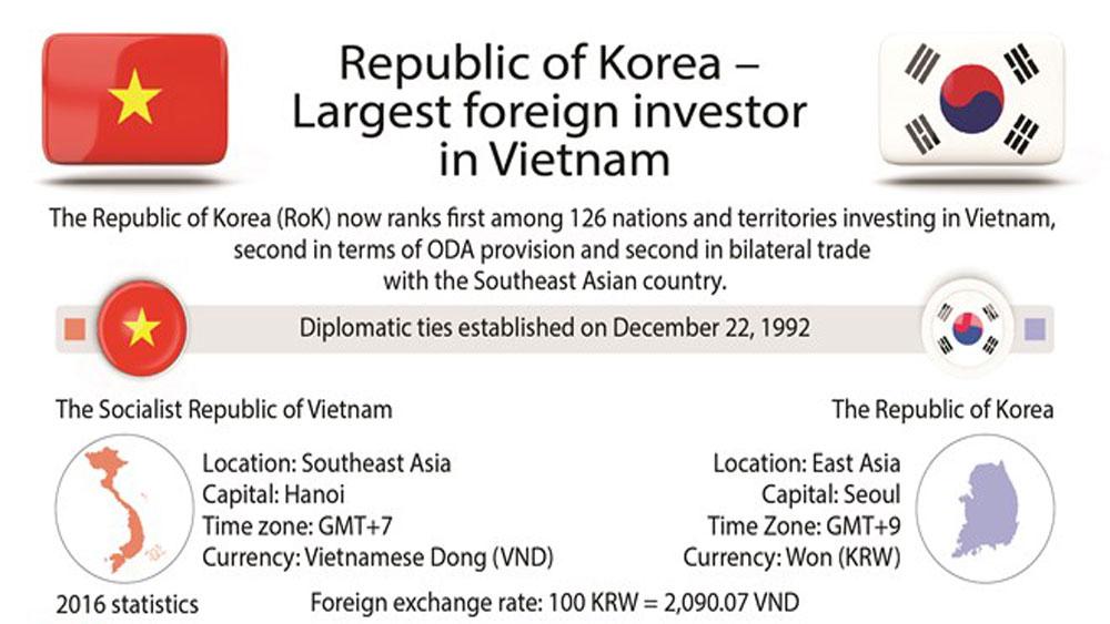 Republic of Korea – Largest foreign investor in Vietnam