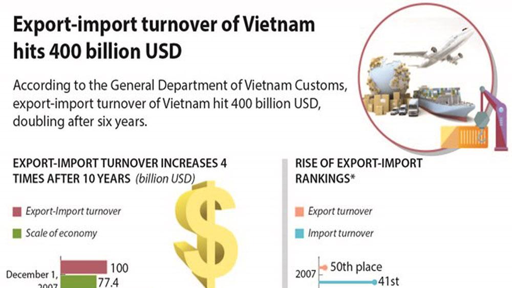 Export-import turnover of Vietnam hits 400 billion USD