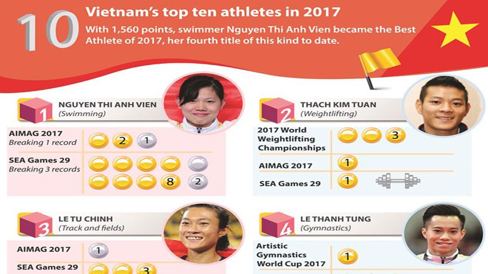 Vietnam's top ten athletes in 2017