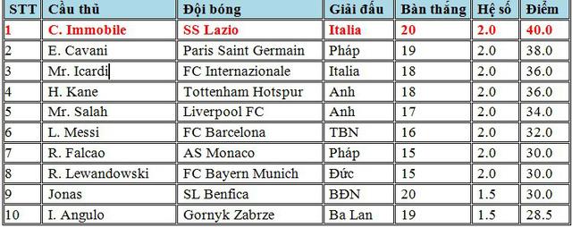 Cuộc đua, Chiếc giày Vàng, châu Âu, ngôi đầu, đổi chủ, Messi, xếp thứ 6