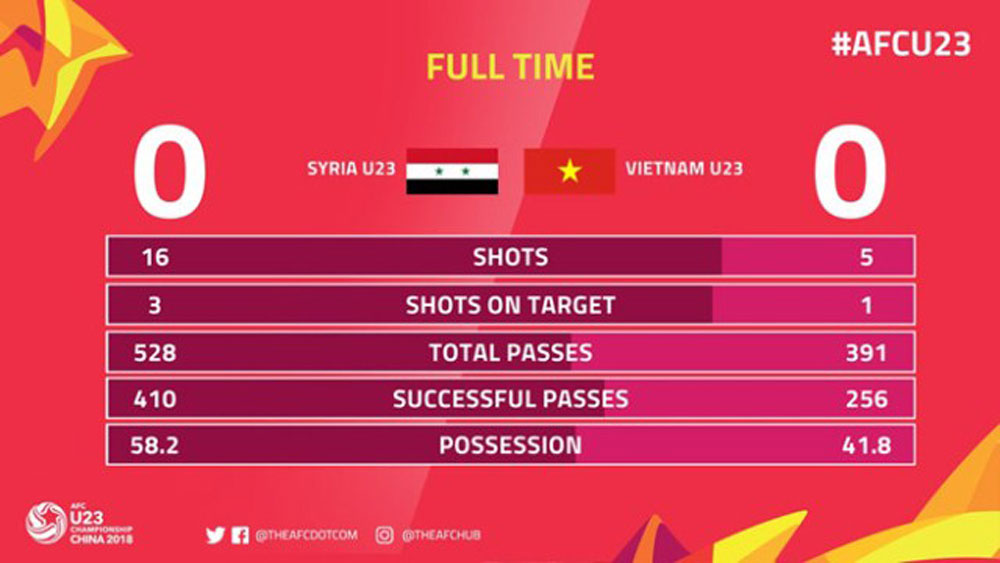 Vietnam book ticket to quarter finals for the first time