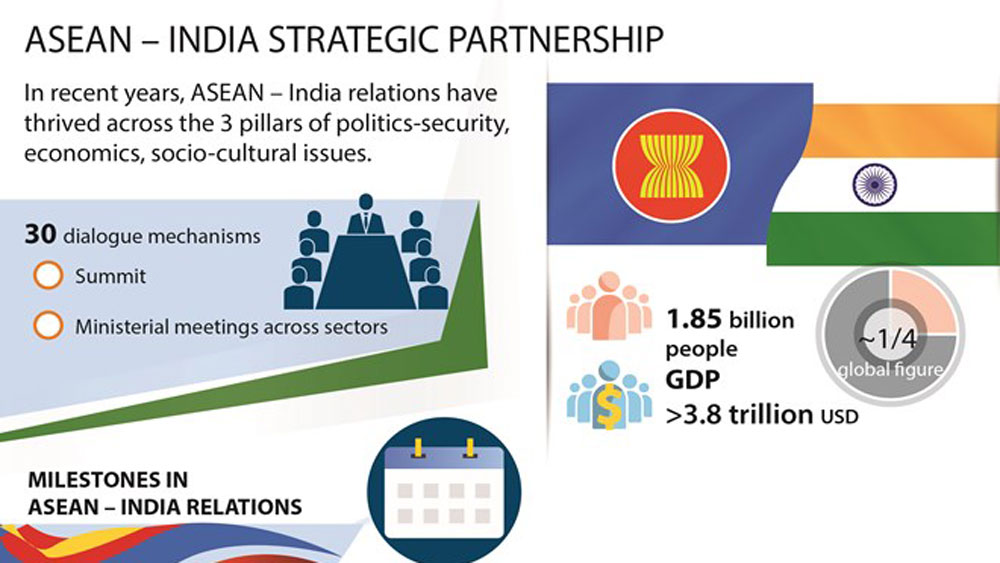 ASEAN - India Strategic Partnership