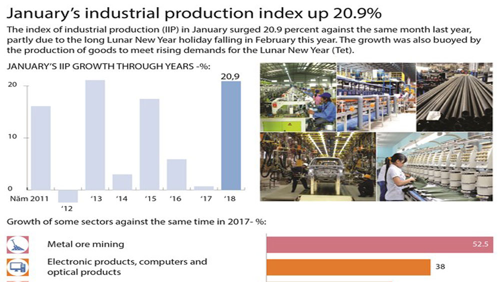 January's industrial production index up 20.9%