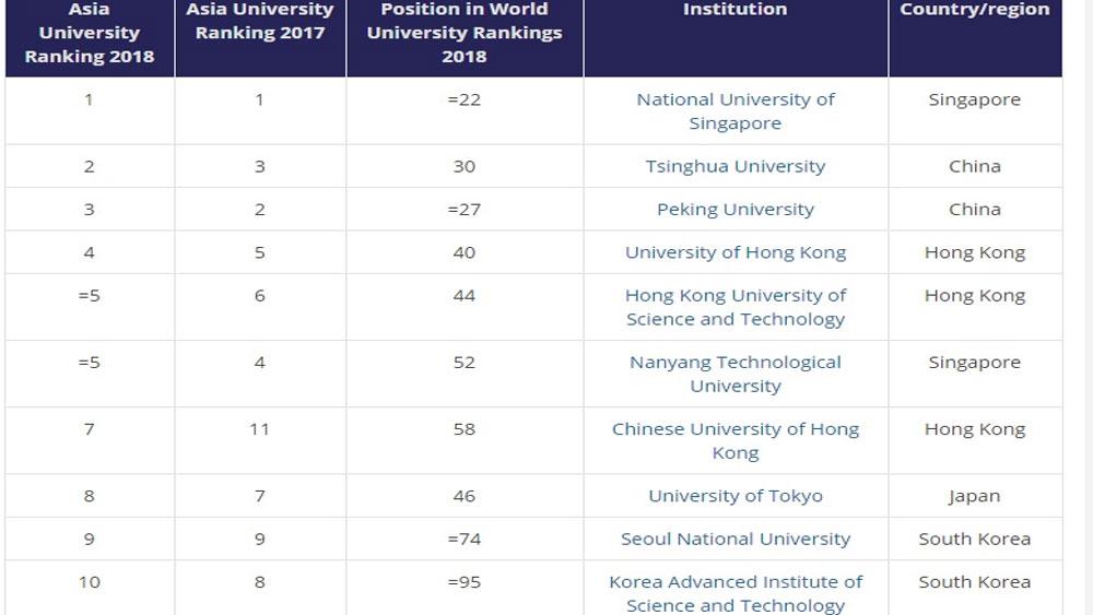 Xếp hạng đại học: Singapore dẫn đầu