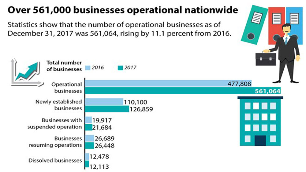 Over 561,000 businesses operational nationwide