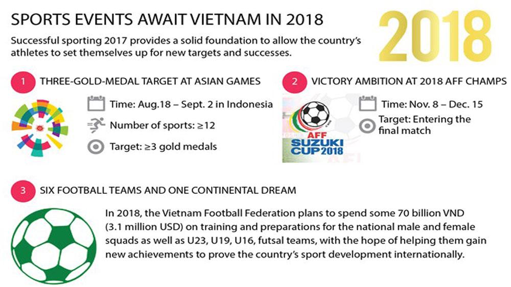 Sports events await Vietnam in 2018