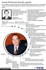 Former PM Phan Van Khai dies, aged 85