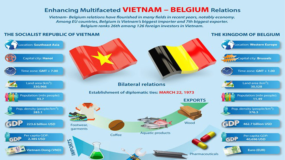 Enhancing multifaceted Vietnam - Belgium relations