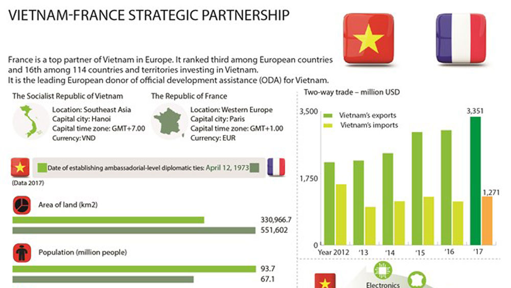 Vietnam - France strategic partnership