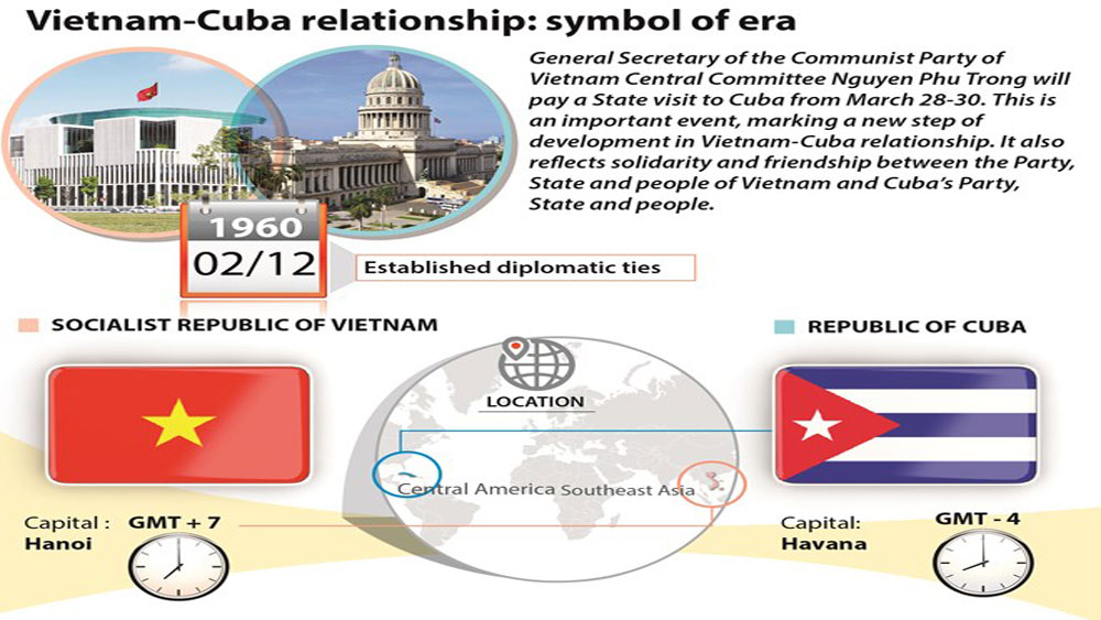 Vietnam-Cuba relationship: symbol of era