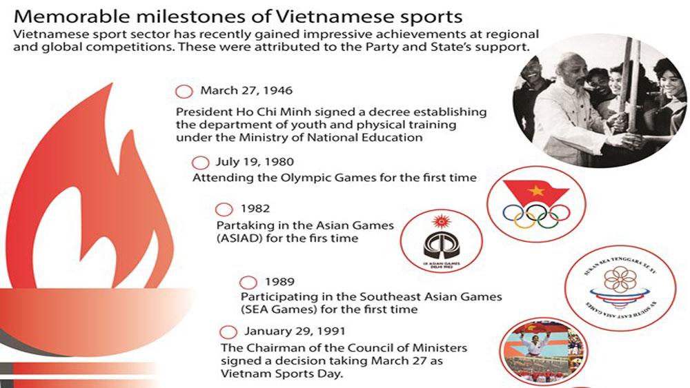 Memorable milestones of Vietnamese sports