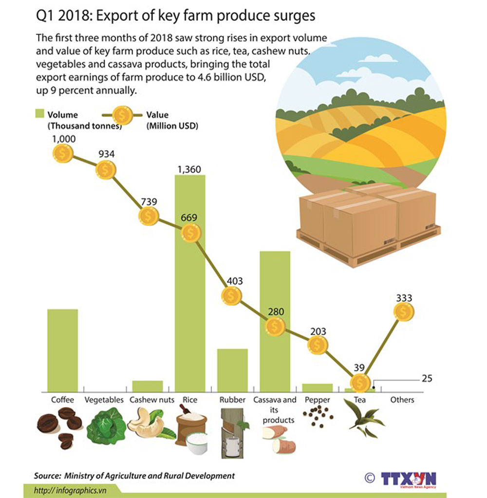 Q1 2018, key farm produce, first three months, strong rises, export volume, total export earnings, annual increase