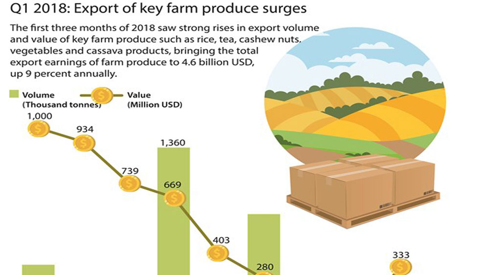 Q1 2018: Export of key farm produce surges