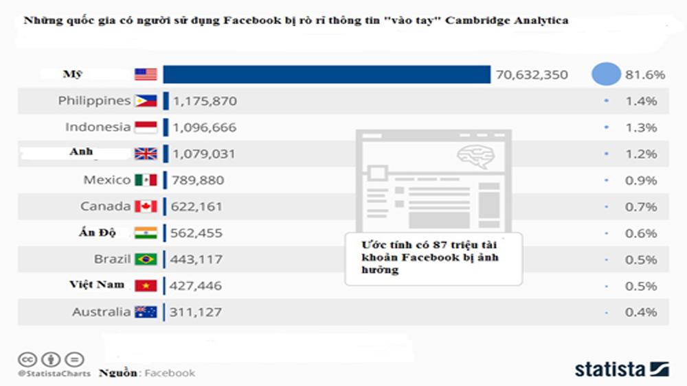 Gần nửa triệu tài khoản Facebook tại Việt Nam bị lộ thông tin trong bê bối Cambridge Analytica
