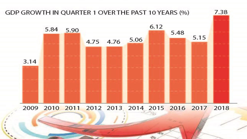 Vietnam's GDP expands 7.38 percent in Q1, the highest in a decade