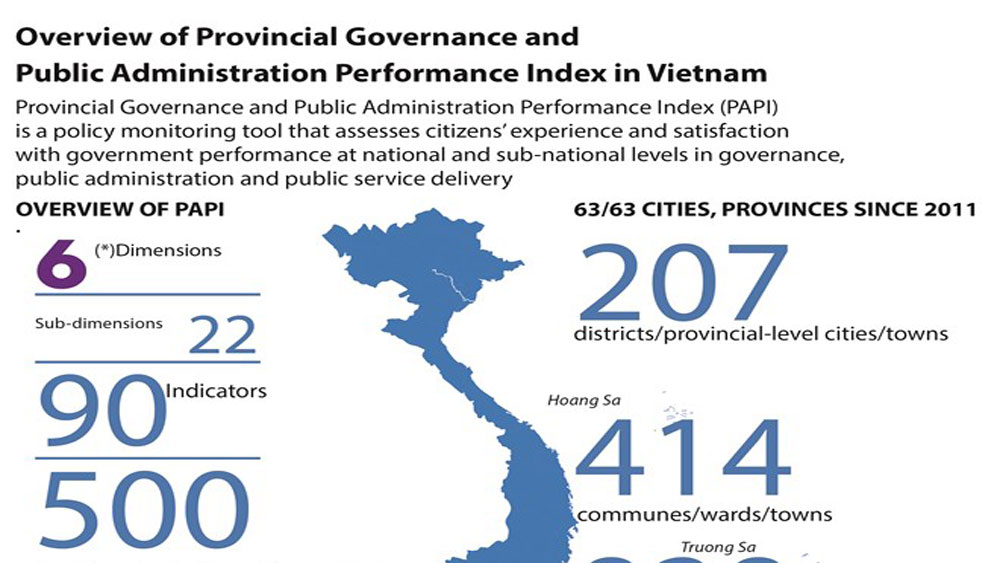 Overview of PAPI in Vietnam