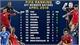 Tuyển Việt Nam tăng 10 bậc trong bảng xếp hạng FIFA