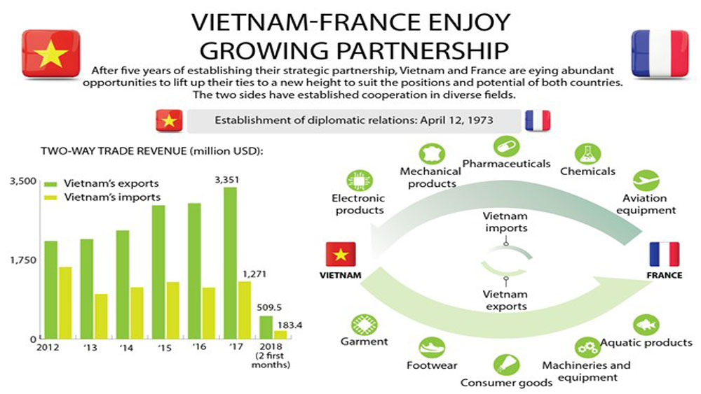 Vietnam-France enjoy growing partnership