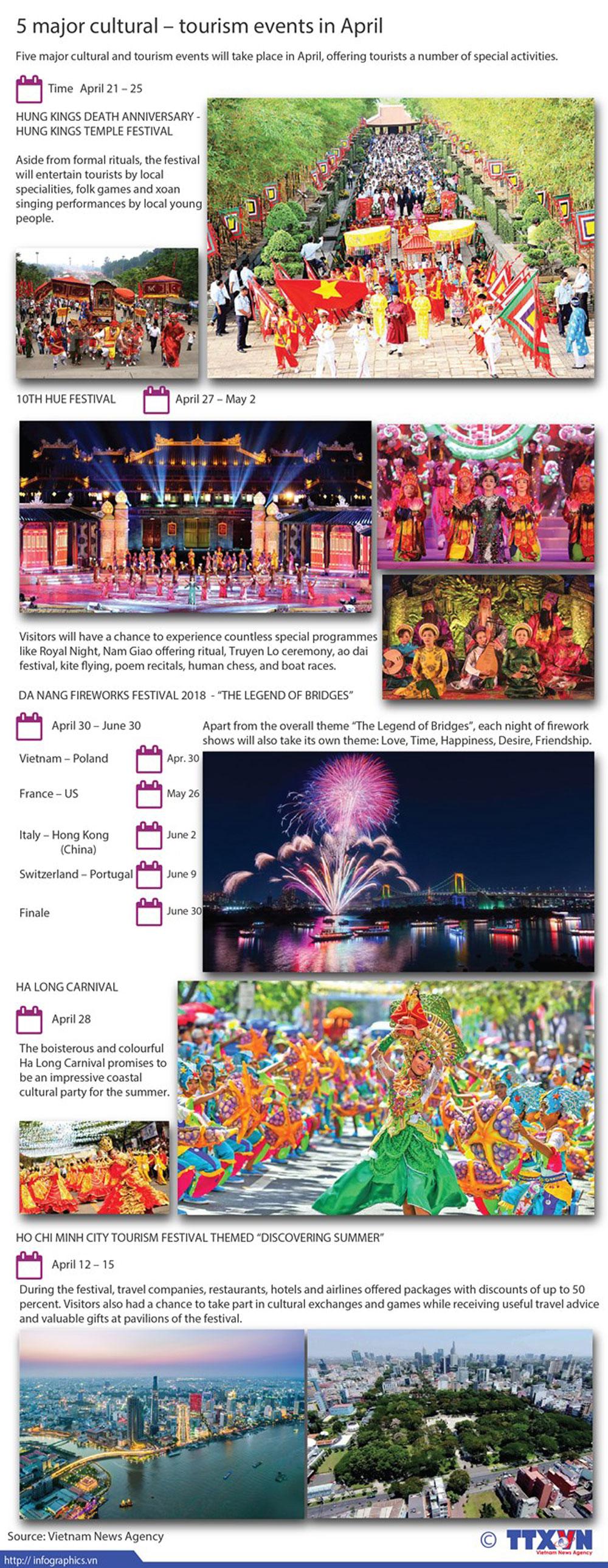 Five major event, cultural – tourism events, April, special activities, popular destinations