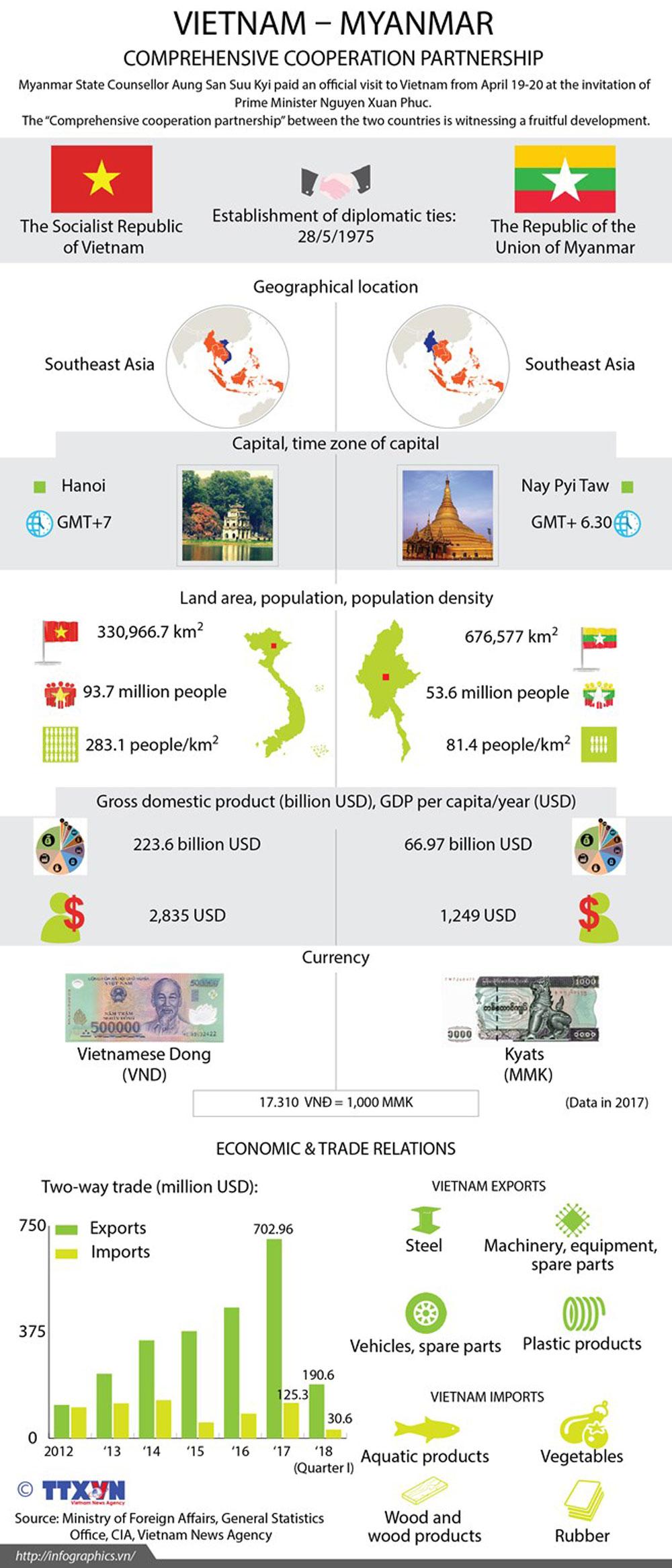 Vietnam-Myanmar, comprehensive cooperative partnership, fruitful development, Myanmar State Counsellor, Aung San Suu Kyi, Prime Minister, Nguyen Xuan Phuc
