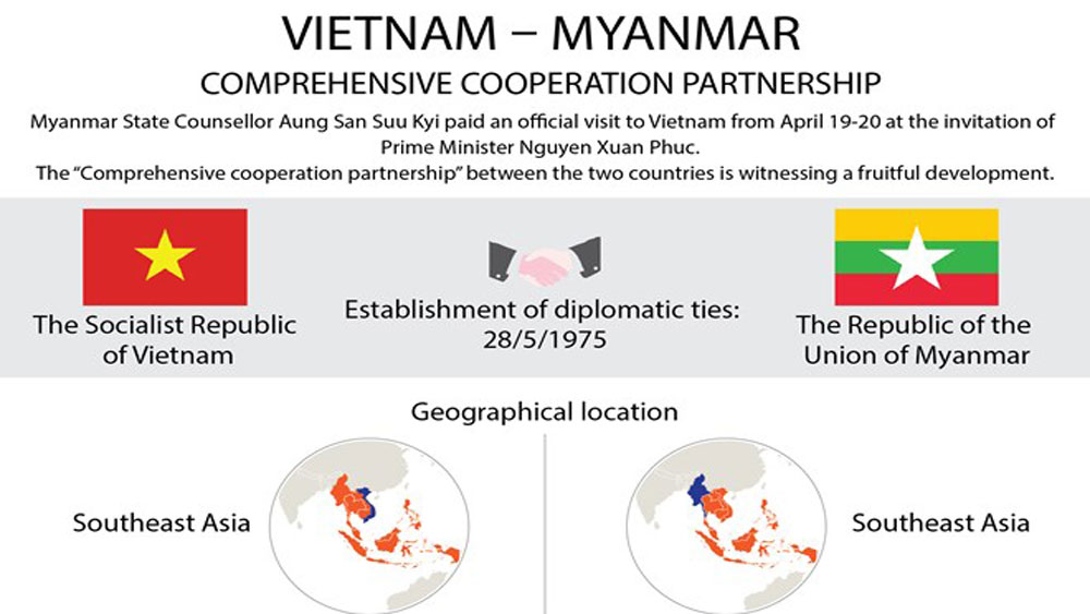 Vietnam-Myanmar comprehensive cooperative partnership