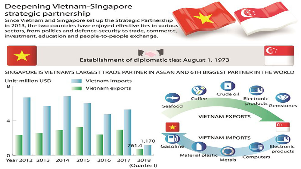 Deepening Vietnam-Singapore strategic partnership