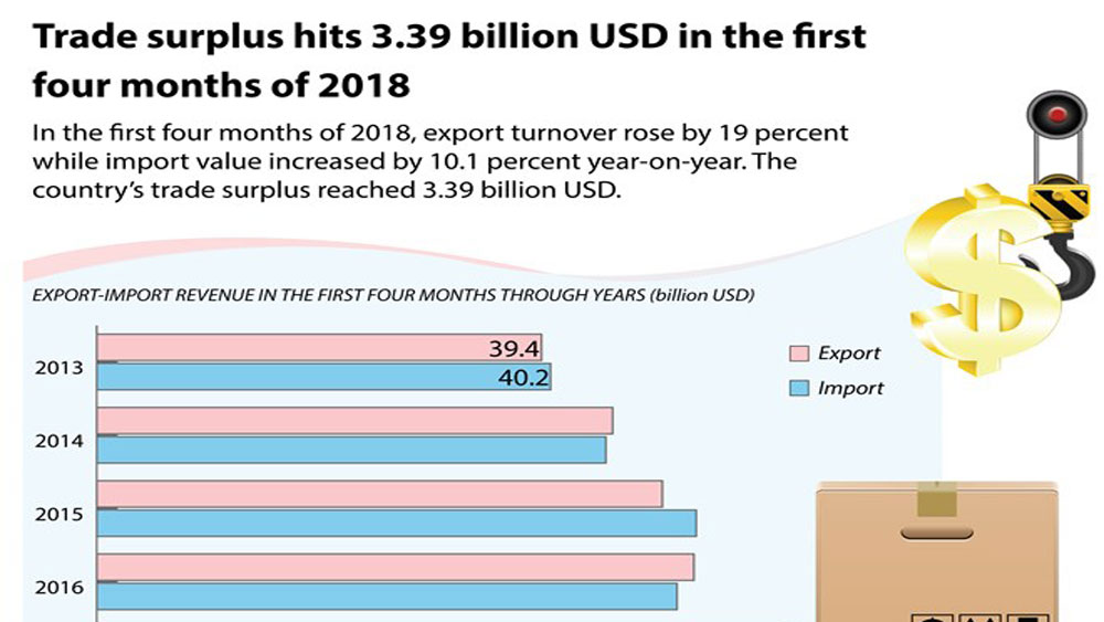 Trade surplus hits 3.39 billion USD in first four months of 2018