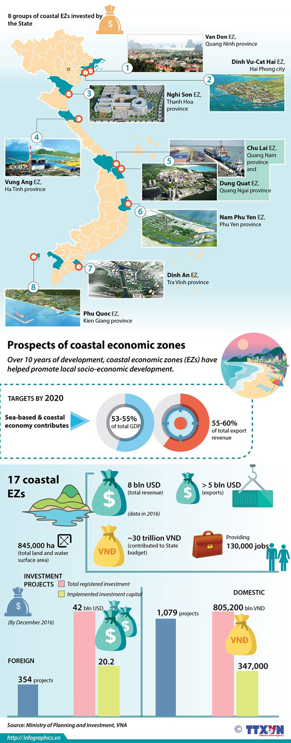 Coastal economic zones, state investment, Vietnamese State, several group, economic development