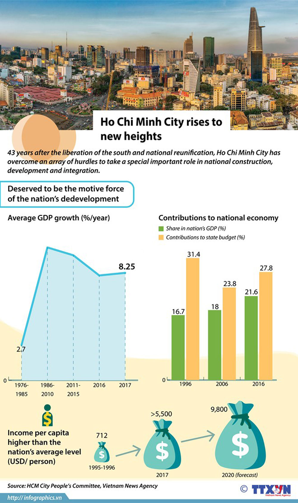Ho Chi Minh City, new heights, special important role, national construction, development and integration, national reunification,