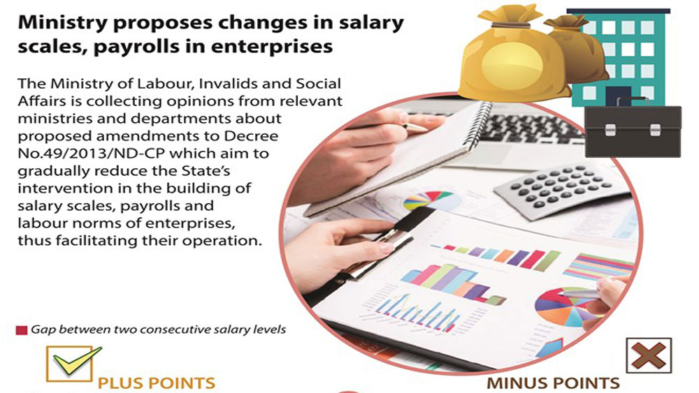 Ministry proposes changes in salary scales, payrolls in enterprises