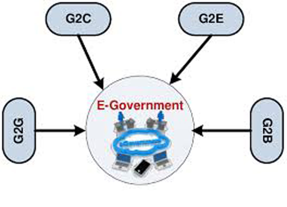 E-Government, administrative reform, PM, investment environment, working session, IT application, national database, reform target