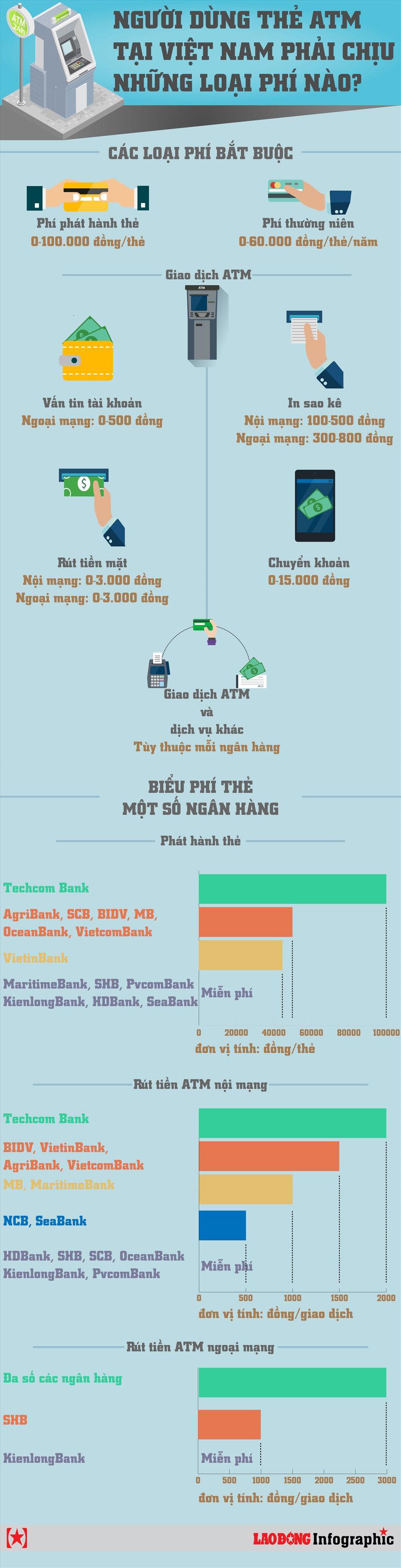 Người dùng thẻ ATM, Việt Nam, loại phí