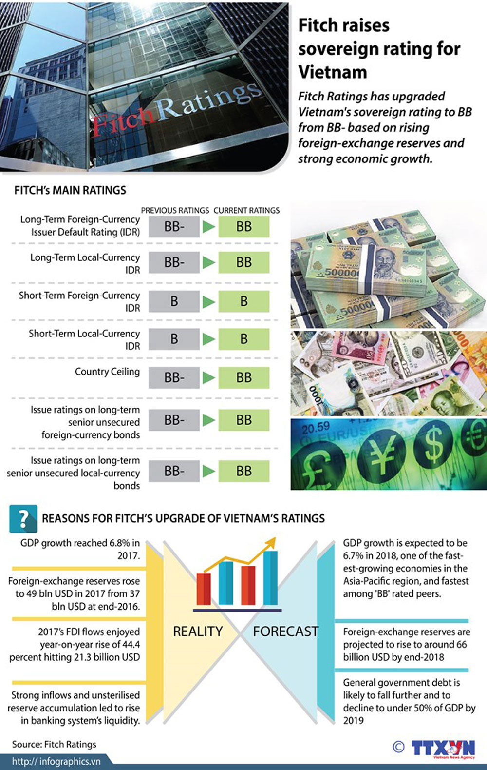 Fitch Ratings, sovereign rating, Vietnam, foreign - exchange reserves, strong economic growth, rising rate