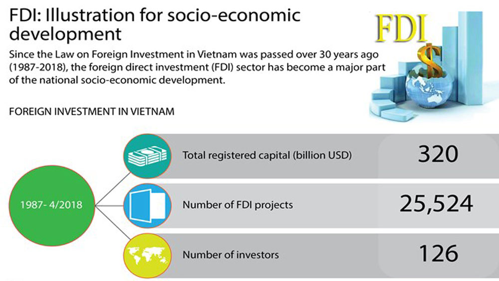 FDI: Illustration for socio-economic development