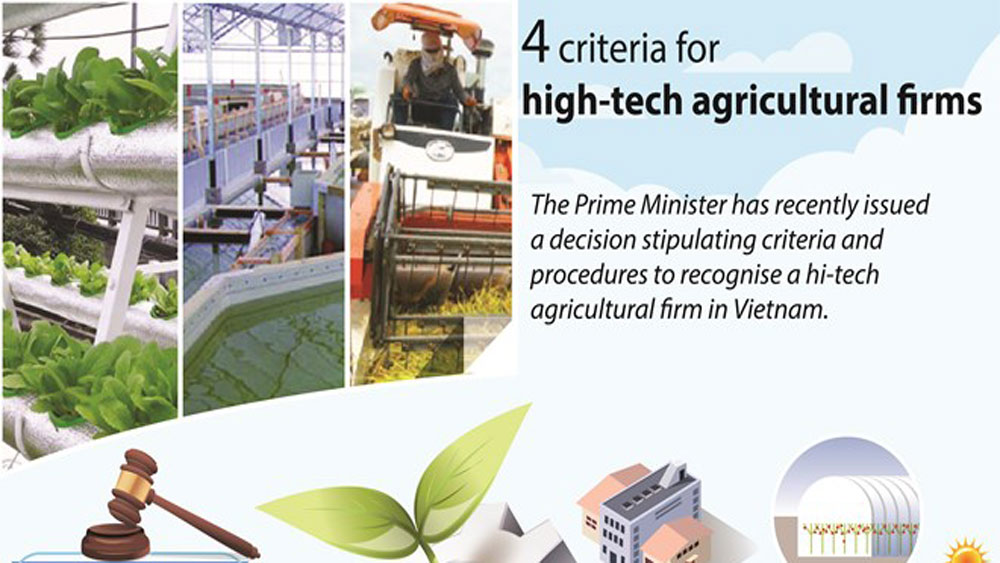 Four criteria for high-tech agricultural firms